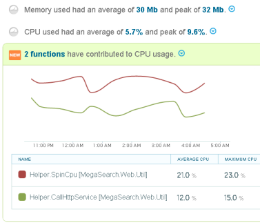 Track application memory and CPU usage