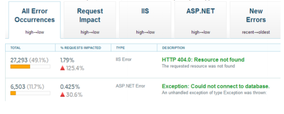 See every IIS, ASP.NET, and server error.