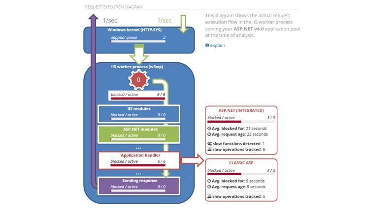 LeanSentry: IIS Application Monitoring + Diagnostics